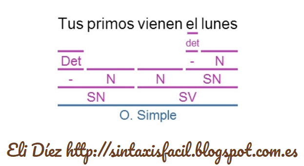 Course Image Mejorar la sintaxis con las TIC